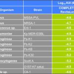 Complete RevitaLens – Hervorragende Desinfektion für weiche Kontaktlinsen